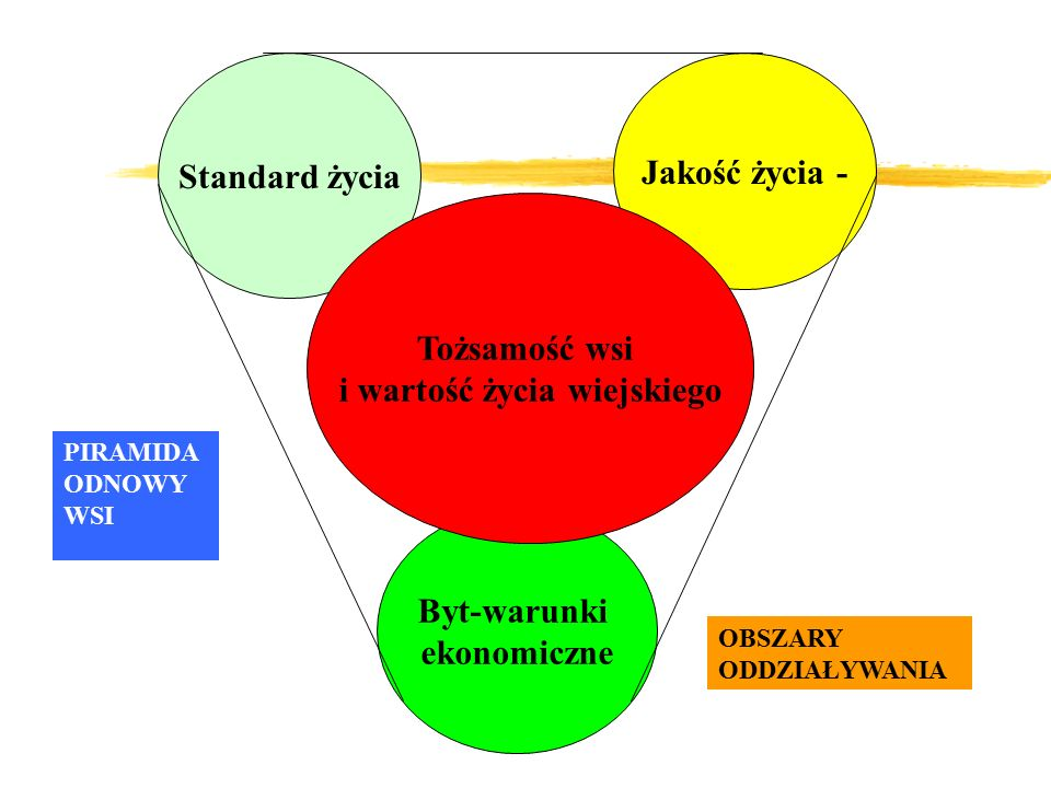 Standard życia Jakość życia - Byt-warunki ekonomiczne Tożsamość wsi i wartość życia wiejskiego PIRAMIDA ODNOWY WSI OBSZARY ODDZIAŁYWANIA