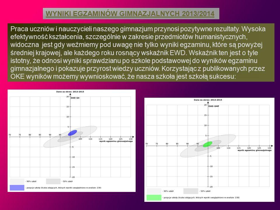 Laureaci i finaliści konkursów przedmiotowych: Ostatnie osiągnięcia w konkursach tematycznych i zawodach sportowych: Laureatka Wojewódzkiego Konkursu