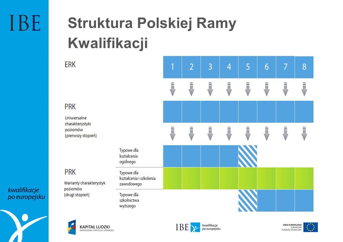 Struktura Polskiej Ramy Kwalifikacji