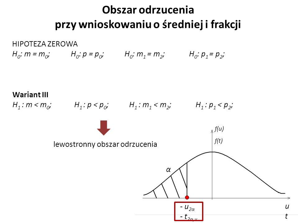 Obszar odrzucenia przy wnioskowaniu o średniej i frakcji HIPOTEZA ZEROWA H 0 : m = m 0 ; H 0 : p = p 0 ; H 0 : m 1 = m 2 ; H 0 : p 1 = p 2 ; Wariant III H 1 : m < m 0 ; H 1 : p < p 0 ; H 1 : m 1 < m 2 ; H 1 : p 1 < p 2 ; lewostronny obszar odrzucenia α - u 2α - t 2α,v utut f(u) f(t)