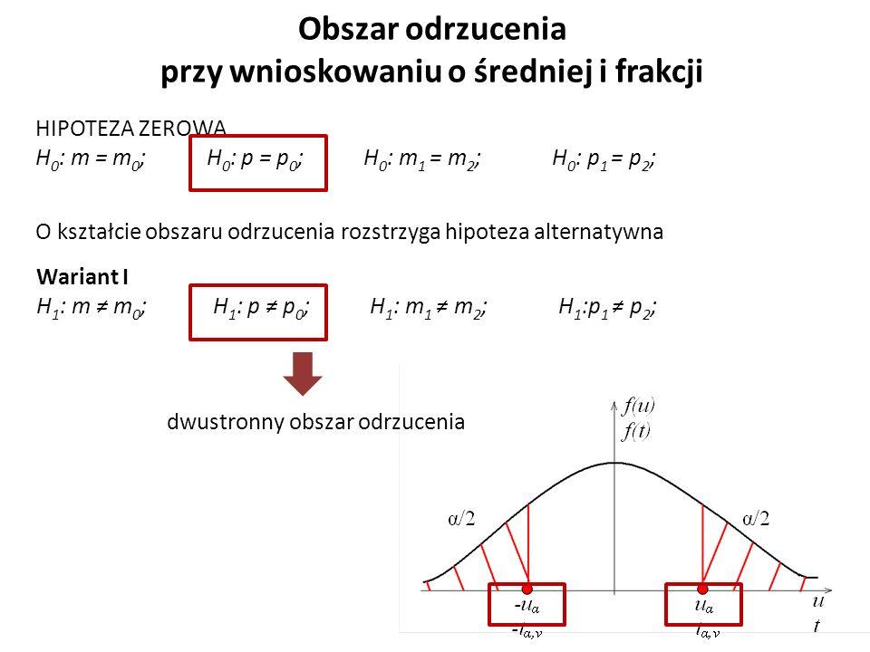 Obszar odrzucenia przy wnioskowaniu o średniej i frakcji HIPOTEZA ZEROWA H 0 : m = m 0 ; H 0 : p = p 0 ; H 0 : m 1 = m 2 ; H 0 : p 1 = p 2 ; O kształcie obszaru odrzucenia rozstrzyga hipoteza alternatywna Wariant I H 1 : m ≠ m 0 ; H 1 : p ≠ p 0 ; H 1 : m 1 ≠ m 2 ; H 1 :p 1 ≠ p 2 ; dwustronny obszar odrzucenia