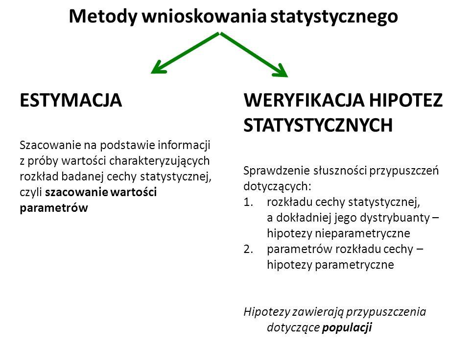 Metody wnioskowania statystycznego ESTYMACJA Szacowanie na podstawie informacji z próby wartości charakteryzujących rozkład badanej cechy statystycznej, czyli szacowanie wartości parametrów WERYFIKACJA HIPOTEZ STATYSTYCZNYCH Sprawdzenie słuszności przypuszczeń dotyczących: 1.rozkładu cechy statystycznej, a dokładniej jego dystrybuanty – hipotezy nieparametryczne 2.parametrów rozkładu cechy – hipotezy parametryczne Hipotezy zawierają przypuszczenia dotyczące populacji