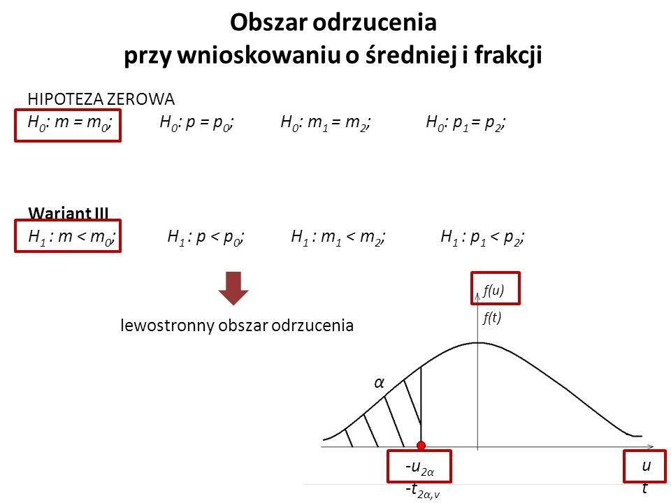 Obszar odrzucenia przy wnioskowaniu o średniej i frakcji HIPOTEZA ZEROWA H 0 : m = m 0 ; H 0 : p = p 0 ; H 0 : m 1 = m 2 ; H 0 : p 1 = p 2 ; Wariant III H 1 : m < m 0 ; H 1 : p < p 0 ; H 1 : m 1 < m 2 ; H 1 : p 1 < p 2 ; lewostronny obszar odrzucenia α -u 2α -t 2α,v utut f(u) f(t)