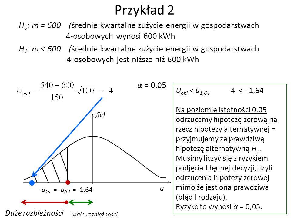 Przykład 2 H 0 : m = 600 (średnie kwartalne zużycie energii w gospodarstwach 4-osobowych wynosi 600 kWh H 1 : m < 600 (średnie kwartalne zużycie energii w gospodarstwach 4-osobowych jest niższe niż 600 kWh α = 0,05 -u 2α = -u 0,1 = -1,64 Duże rozbieżności Małe rozbieżności U obl < u 1,64 -4 < - 1,64 Na poziomie istotności 0,05 odrzucamy hipotezę zerową na rzecz hipotezy alternatywnej = przyjmujemy za prawdziwą hipotezę alternatywną H 1.