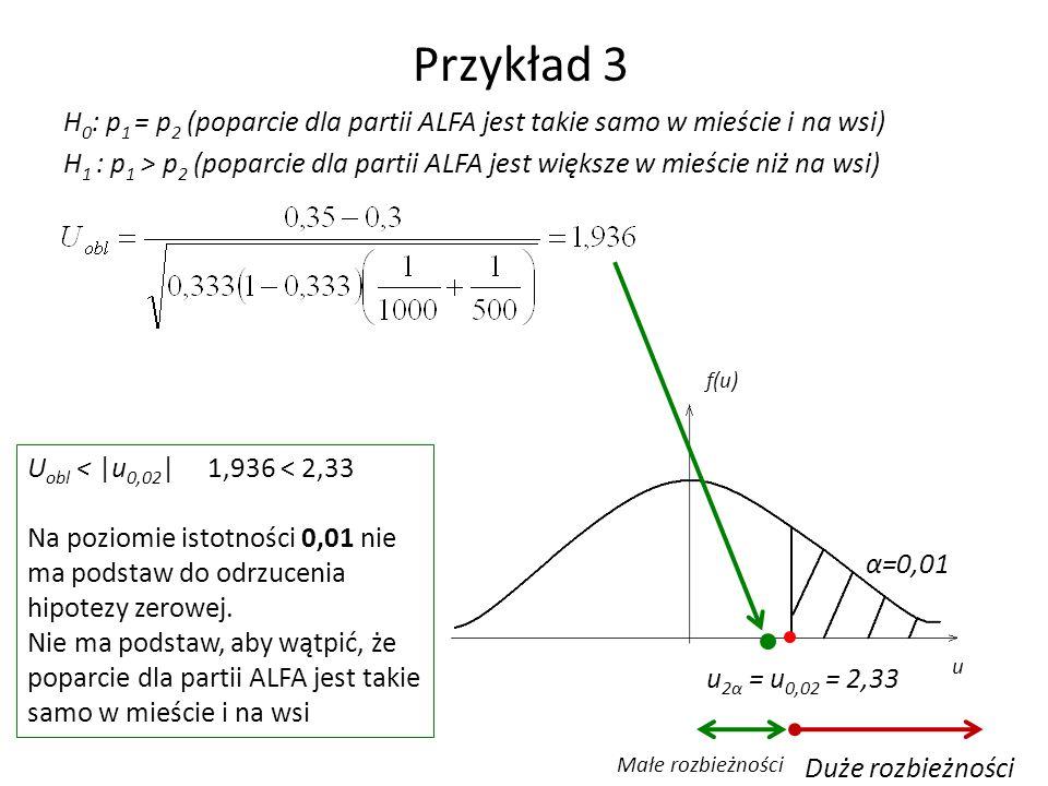 Przykład 3 H 0 : p 1 = p 2 (poparcie dla partii ALFA jest takie samo w mieście i na wsi) H 1 : p 1 > p 2 (poparcie dla partii ALFA jest większe w mieście niż na wsi) f(u) u α=0,01 u 2α = u 0,02 = 2,33 Duże rozbieżności Małe rozbieżności U obl < |u 0,02 | 1,936 < 2,33 Na poziomie istotności 0,01 nie ma podstaw do odrzucenia hipotezy zerowej.