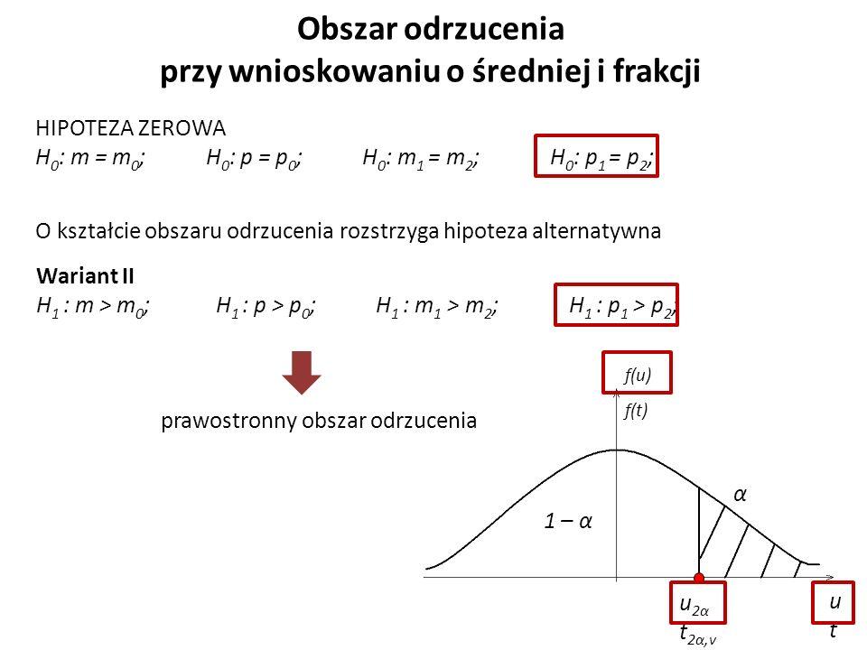 Obszar odrzucenia przy wnioskowaniu o średniej i frakcji HIPOTEZA ZEROWA H 0 : m = m 0 ; H 0 : p = p 0 ; H 0 : m 1 = m 2 ; H 0 : p 1 = p 2 ; O kształcie obszaru odrzucenia rozstrzyga hipoteza alternatywna Wariant II H 1 : m > m 0 ; H 1 : p > p 0 ; H 1 : m 1 > m 2 ; H 1 : p 1 > p 2 ; prawostronny obszar odrzucenia α u 2α t 2α,v utut f(u) f(t) 1 – α