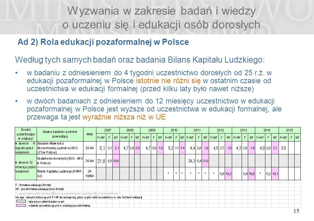 Wyzwania w zakresie badań i wiedzy o uczeniu się i edukacji osób dorosłych Ad 2) Rola edukacji pozaformalnej w Polsce 15 Według tych samych badań oraz badania Bilans Kapitału Ludzkiego: w badaniu z odniesieniem do 4 tygodni uczestnictwo dorosłych od 25 r.ż.
