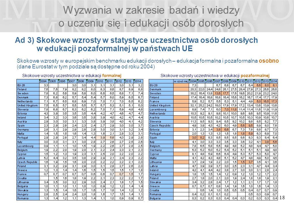 Wyzwania w zakresie badań i wiedzy o uczeniu się i edukacji osób dorosłych Ad 3) Skokowe wzrosty w statystyce uczestnictwa osób dorosłych w edukacji pozaformalnej w państwach UE 18 Skokowe wzrosty w europejskim benchmarku edukacji dorosłych – edukacja formalna i pozaformalna osobno (dane Eurostat w tym podziale są dostępne od roku 2004) Skokowe wzrosty uczestnictwa w edukacji formalnej Skokowe wzrosty uczestnictwa w edukacji pozaformalnej