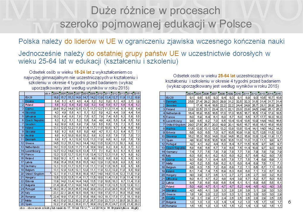 6 Odsetek osób w wieku 18-24 lat z wykształceniem co najwyżej gimnazjalnym nie uczestniczących w kształceniu i szkoleniu w okresie 4 tygodni przed badaniem (wykaz uporządkowany jest według wyników w roku 2015) Odsetek osób w wieku 25-64 lat uczestniczących w kształceniu i szkoleniu w okresie 4 tygodni przed badaniem (wykaz uporządkowany jest według wyników w roku 2015) Polska należy do liderów w UE w ograniczeniu zjawiska wczesnego kończenia nauki Jednocześnie należy do ostatniej grupy państw UE w uczestnictwie dorosłych w wieku 25-64 lat w edukacji (kształceniu i szkoleniu)
