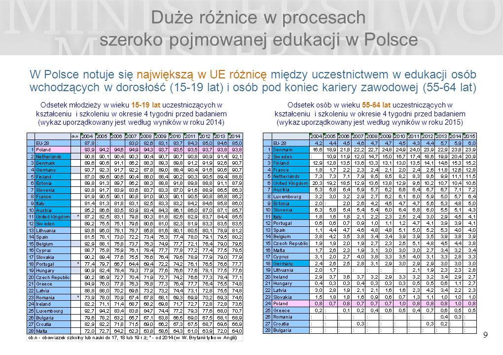 Duże różnice w procesach szeroko pojmowanej edukacji w Polsce 9 Odsetek młodzieży w wieku 15-19 lat uczestniczących w kształceniu i szkoleniu w okresie 4 tygodni przed badaniem (wykaz uporządkowany jest według wyników w roku 2014) Odsetek osób w wieku 55-64 lat uczestniczących w kształceniu i szkoleniu w okresie 4 tygodni przed badaniem (wykaz uporządkowany jest według wyników w roku 2015) W Polsce notuje się największą w UE różnicę między uczestnictwem w edukacji osób wchodzących w dorosłość (15-19 lat) i osób pod koniec kariery zawodowej (55-64 lat)
