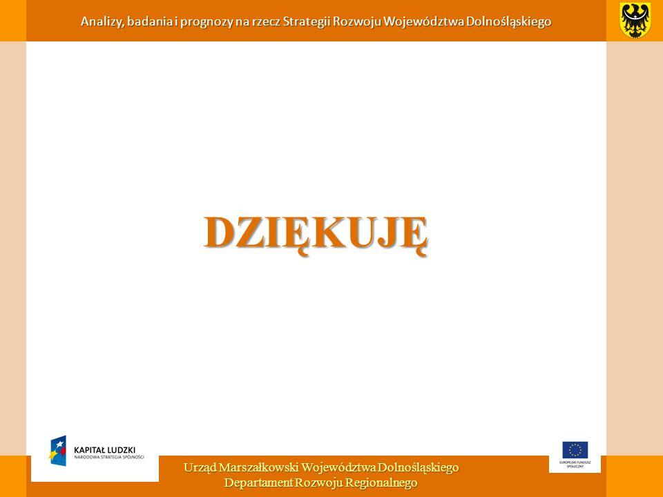 DZIĘKUJĘ Analizy, badania i prognozy na rzecz Strategii Rozwoju Województwa Dolnośląskiego Urząd Marszałkowski Województwa Dolnośląskiego Departament Rozwoju Regionalnego