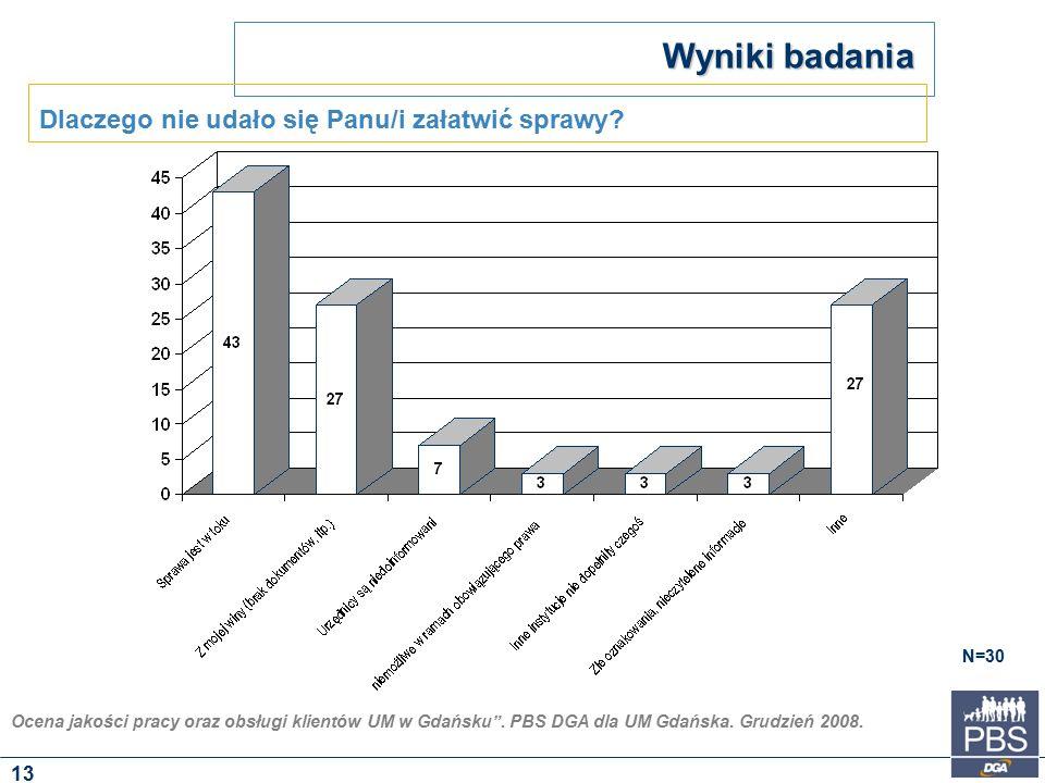 """Ocena jakości pracy oraz obsługi klientów UM w Gdańsku"""". PBS DGA dla UM Gdańska. Grudzień 2008. Wyniki badania N=30 Dlaczego nie udało się Panu/i zała"""