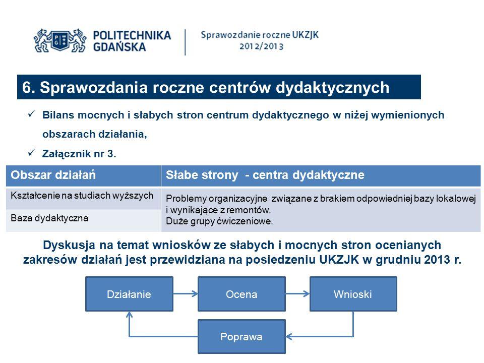 6. Sprawozdania roczne centrów dydaktycznych Bilans mocnych i słabych stron centrum dydaktycznego w niżej wymienionych obszarach działania, Załącznik