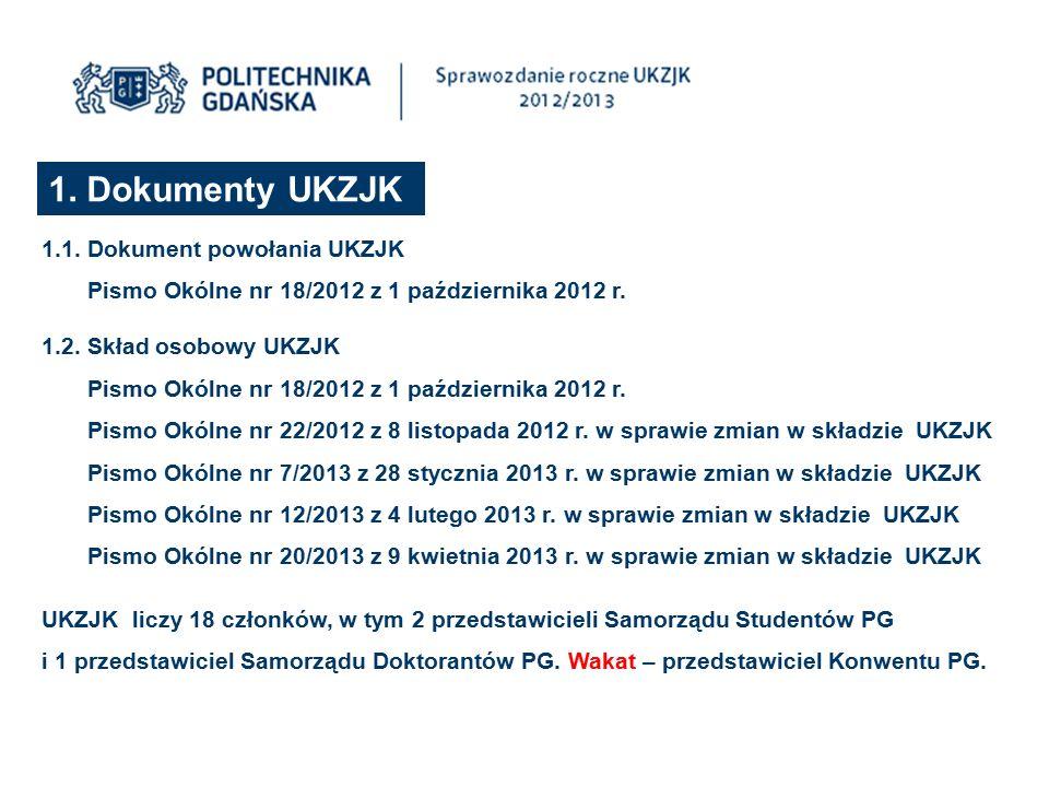 1. Dokumenty UKZJK 1.1. Dokument powołania UKZJK Pismo Okólne nr 18/2012 z 1 października 2012 r. 1.2. Skład osobowy UKZJK Pismo Okólne nr 18/2012 z 1