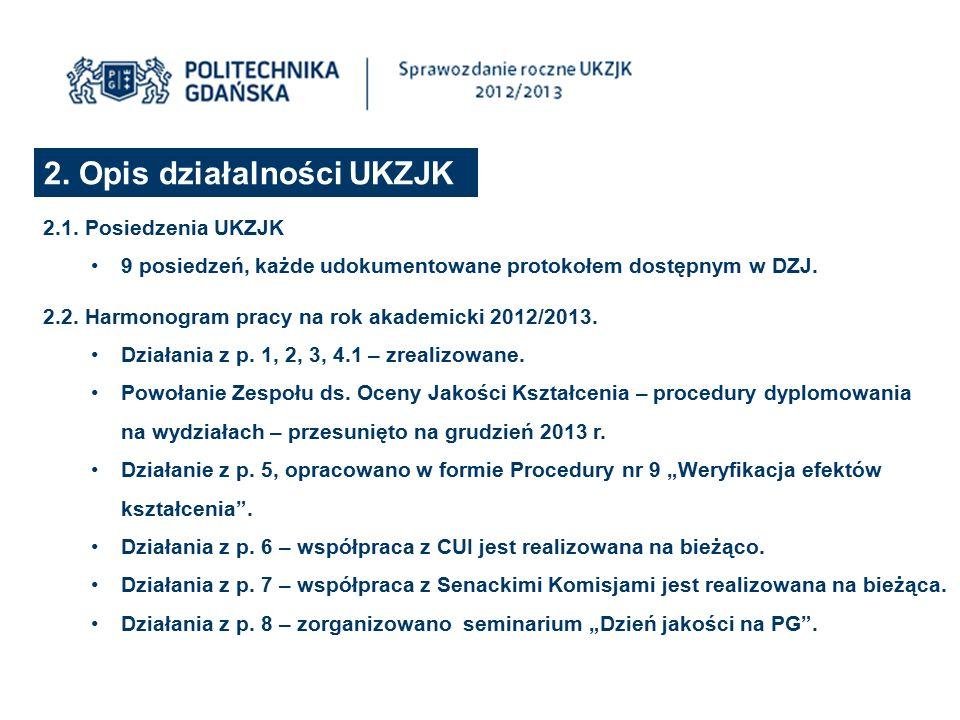 2. Opis działalności UKZJK 2.1. Posiedzenia UKZJK 9 posiedzeń, każde udokumentowane protokołem dostępnym w DZJ. 2.2. Harmonogram pracy na rok akademic