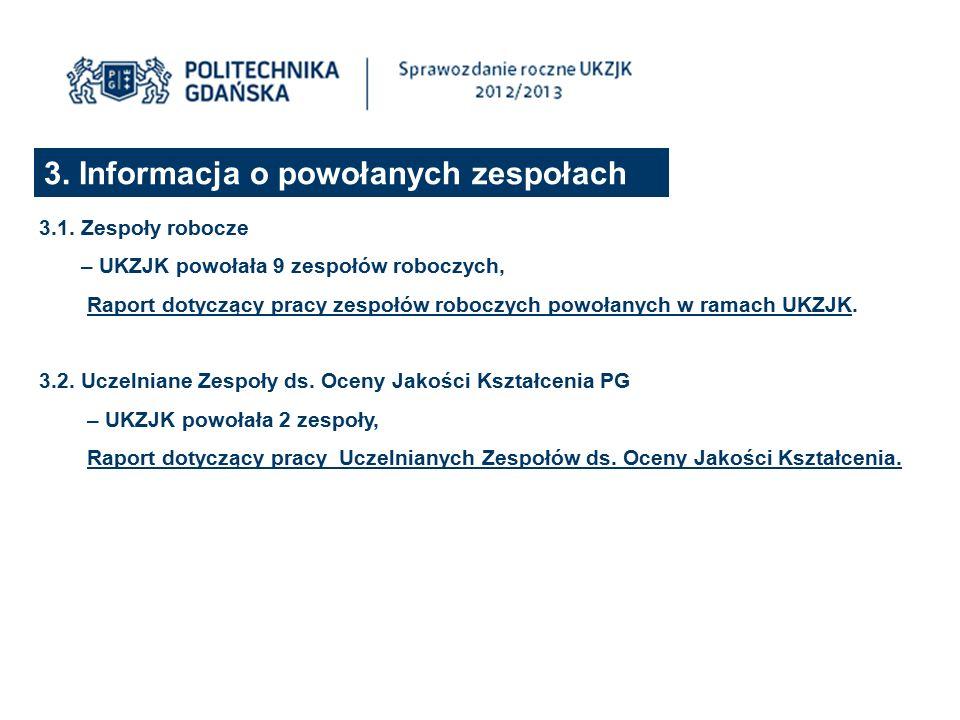 3. Informacja o powołanych zespołach 3.1.