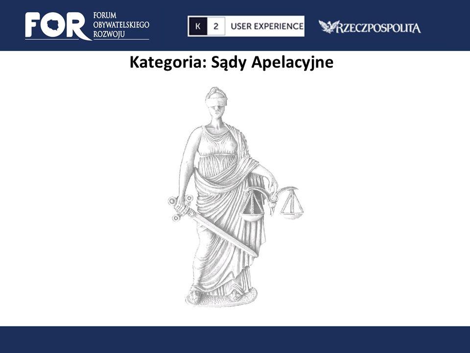 Kategoria: Sądy Apelacyjne