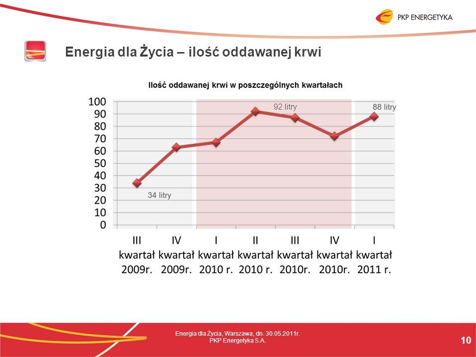 10 Energia dla Życia, Warszawa, dn. 30.05.2011r. PKP Energetyka S.A.