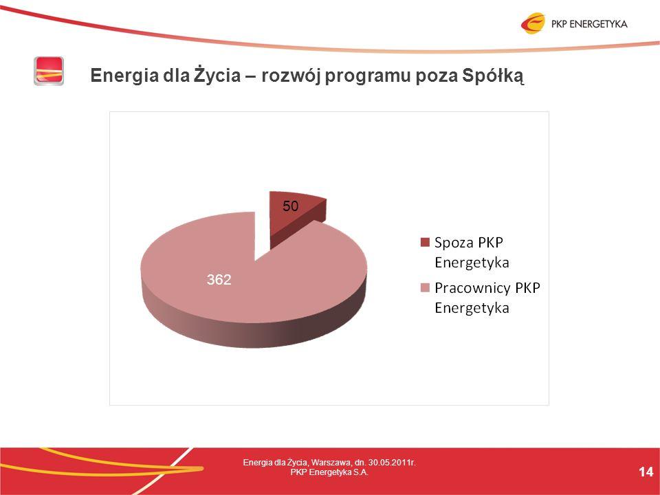 14 Energia dla Życia, Warszawa, dn. 30.05.2011r. PKP Energetyka S.A.