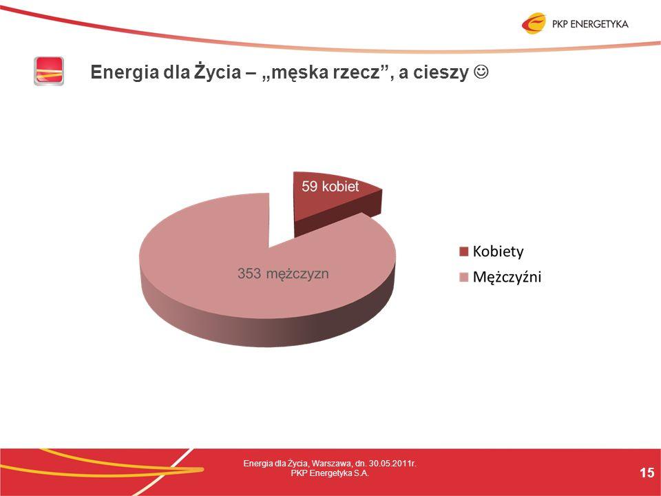 15 Energia dla Życia, Warszawa, dn. 30.05.2011r. PKP Energetyka S.A.