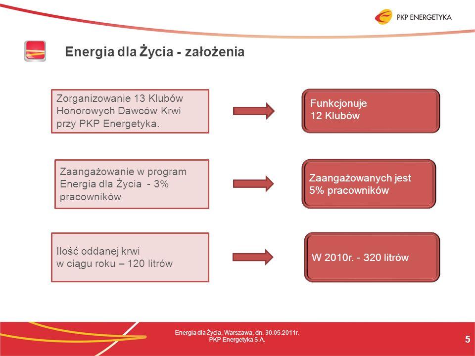 5 Energia dla Życia, Warszawa, dn. 30.05.2011r. PKP Energetyka S.A.