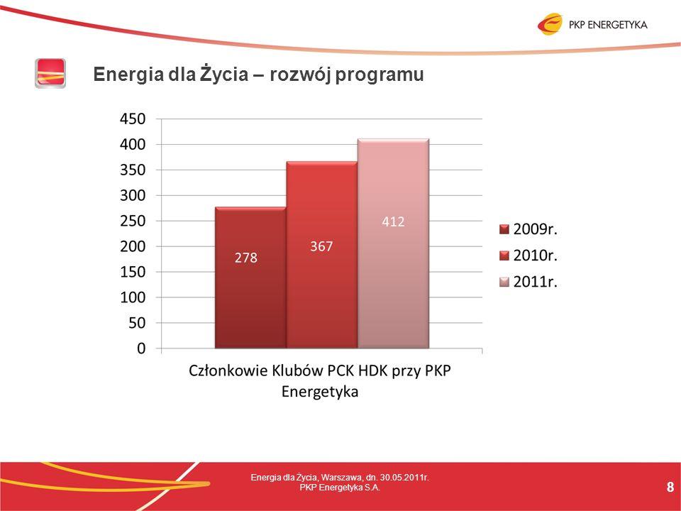 8 Energia dla Życia, Warszawa, dn. 30.05.2011r. PKP Energetyka S.A.