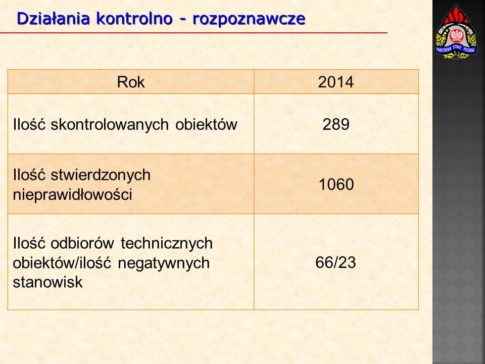 Działania kontrolno - rozpoznawcze Rok2014 Ilość skontrolowanych obiektów289 Ilość stwierdzonych nieprawidłowości 1060 Ilość odbiorów technicznych obiektów/ilość negatywnych stanowisk 66/23