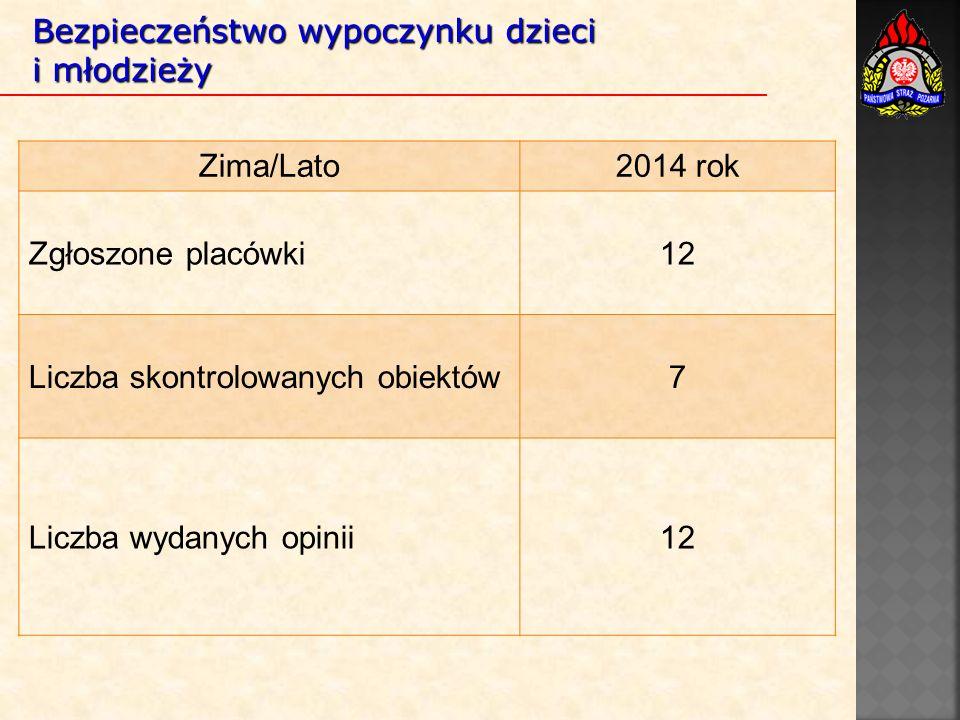 Bezpieczeństwo wypoczynku dzieci i młodzieży Zima/Lato2014 rok Zgłoszone placówki12 Liczba skontrolowanych obiektów7 Liczba wydanych opinii12