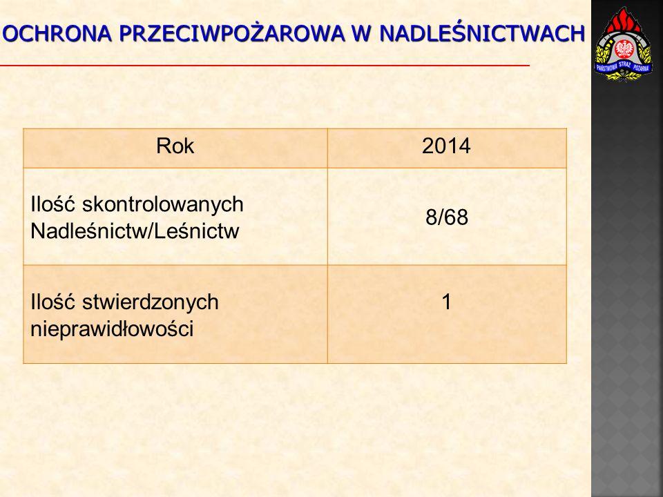 OCHRONA PRZECIWPOŻAROWA W NADLEŚNICTWACH Rok2014 Ilość skontrolowanych Nadleśnictw/Leśnictw 8/68 Ilość stwierdzonych nieprawidłowości 1