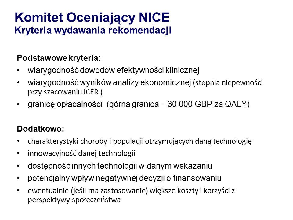 Komitet Oceniający NICE Kryteria wydawania rekomendacji Podstawowe kryteria: wiarygodność dowodów efektywności klinicznej wiarygodność wyników analizy ekonomicznej ( stopnia niepewności przy szacowaniu ICER ) granicę opłacalności (górna granica = 30 000 GBP za QALY) Dodatkowo: charakterystyki choroby i populacji otrzymujących daną technologię innowacyjność danej technologii dostępność innych technologii w danym wskazaniu potencjalny wpływ negatywnej decyzji o finansowaniu ewentualnie (jeśli ma zastosowanie) większe koszty i korzyści z perspektywy społeczeństwa