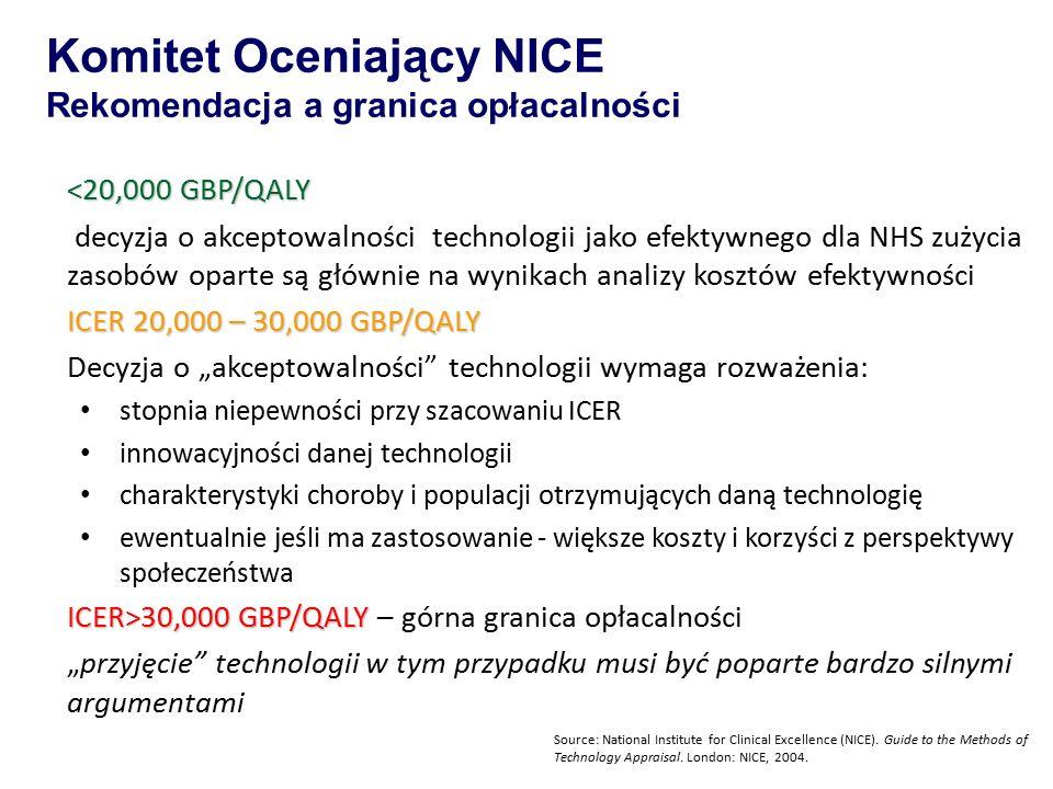 """Komitet Oceniający NICE Rekomendacja a granica opłacalności <20,000 GBP/QALY decyzja o akceptowalności technologii jako efektywnego dla NHS zużycia zasobów oparte są głównie na wynikach analizy kosztów efektywności ICER 20,000 – 30,000 GBP/QALY Decyzja o """"akceptowalności technologii wymaga rozważenia: stopnia niepewności przy szacowaniu ICER innowacyjności danej technologii charakterystyki choroby i populacji otrzymujących daną technologię ewentualnie jeśli ma zastosowanie - większe koszty i korzyści z perspektywy społeczeństwa ICER>30,000 GBP/QALY ICER>30,000 GBP/QALY – górna granica opłacalności """"przyjęcie technologii w tym przypadku musi być poparte bardzo silnymi argumentami Source: National Institute for Clinical Excellence (NICE)."""
