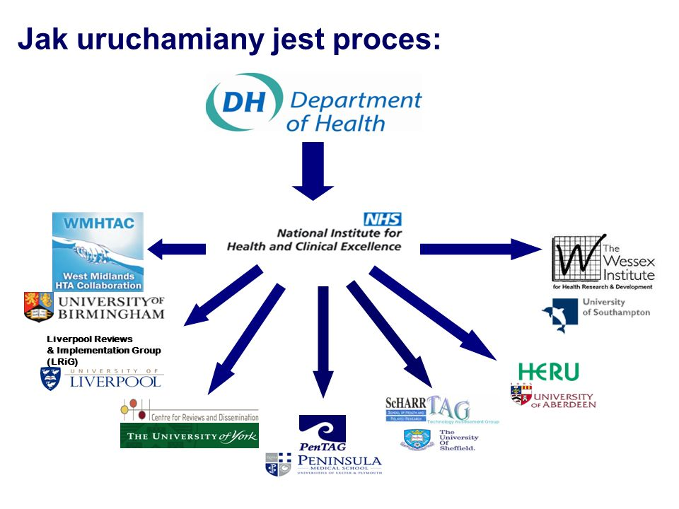 Liverpool Reviews & Implementation Group (LRiG) Jak uruchamiany jest proces: