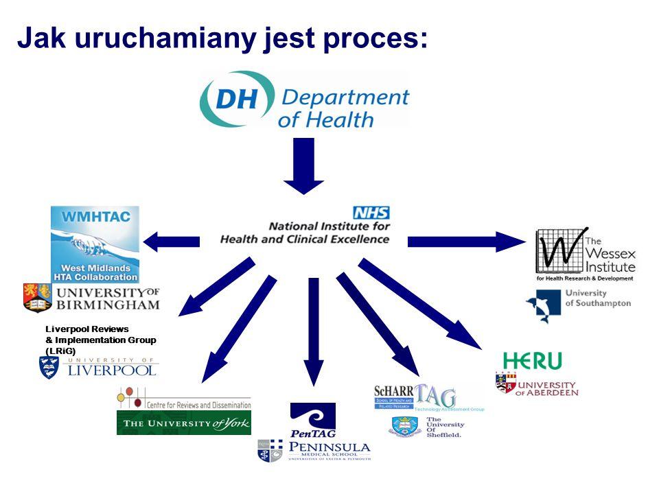 Dwa procesy oceny technologii medycznych: Proces oceny wielu technologii (MTA - multiple technology assessment report) –szerokie konsultacje i niezależna ocena (przegląd systematyczny oraz opracowanie modelu ekonomicznego) –pełen proces MTA trwa 54 tyg, w tym opracowanie właściwego raportu HTA trwa ok.