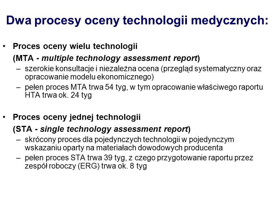 16 Stosunek efektywność/efekty niepożądane - SMR SMR jest określany na podstawie: Wagi problemu zdrowotnego Stosunku efektywności leku do jego efektów niepożądanych ( na podstawie dostarczonych badań) Dostępnych komparatorów w danym schorzeniu Wpływu na zdrowie publiczne (określa Grupa Robocza ds.