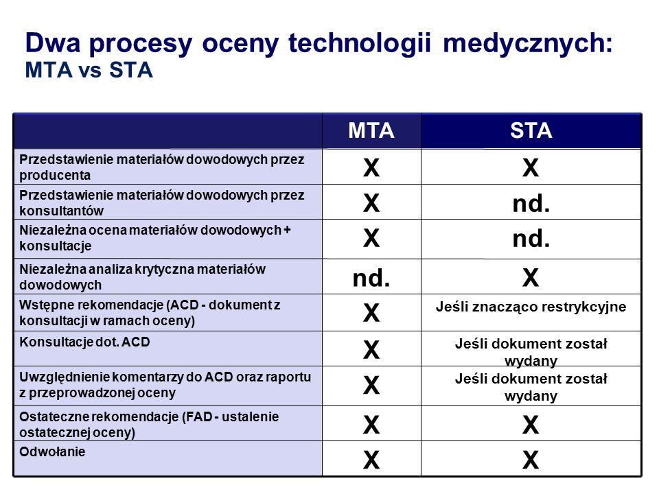 Dwa procesy oceny technologii medycznych: MTA vs STA nd.X Przedstawienie materiałów dowodowych przez konsultantów XX Ostateczne rekomendacje (FAD - ustalenie ostatecznej oceny) XX Odwołanie Jeśli dokument został wydany X Uwzględnienie komentarzy do ACD oraz raportu z przeprowadzonej oceny Jeśli dokument został wydany X Konsultacje dot.