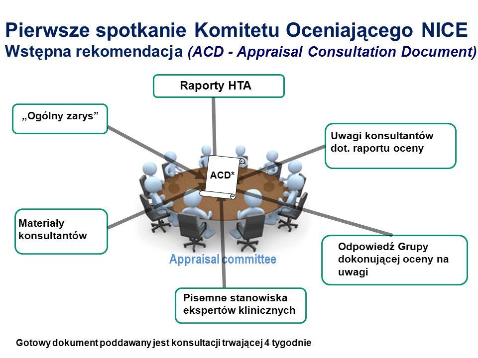 Pierwsze spotkanie Komitetu Oceniającego NICE Wstępna rekomendacja (ACD - Appraisal Consultation Document) Raporty HTA Uwagi konsultantów dot.
