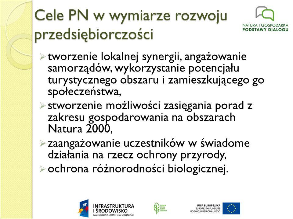 Cele PN w wymiarze rozwoju przedsiębiorczości  tworzenie lokalnej synergii, angażowanie samorządów, wykorzystanie potencjału turystycznego obszaru i zamieszkującego go społeczeństwa,  stworzenie możliwości zasięgania porad z zakresu gospodarowania na obszarach Natura 2000,  zaangażowanie uczestników w świadome działania na rzecz ochrony przyrody,  ochrona różnorodności biologicznej.