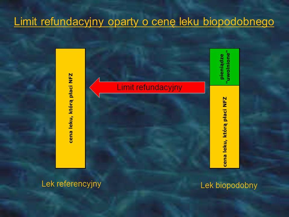 Limit refundacyjny oparty o cenę leku biopodobnego Limit refundacyjny Lek referencyjny Lek biopodobny