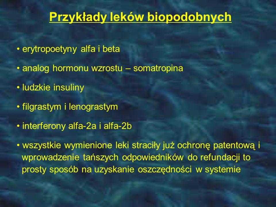 Przykłady leków biopodobnych erytropoetyny alfa i beta analog hormonu wzrostu – somatropina ludzkie insuliny filgrastym i lenograstym interferony alfa-2a i alfa-2b wszystkie wymienione leki straciły już ochronę patentową i wprowadzenie tańszych odpowiedników do refundacji to prosty sposób na uzyskanie oszczędności w systemie
