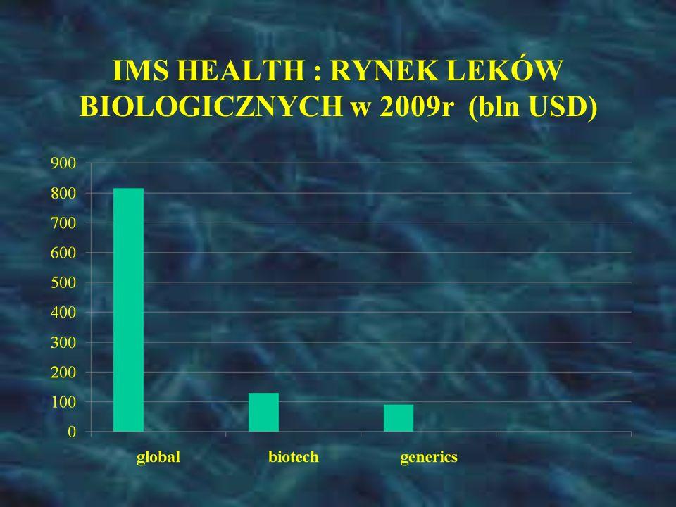 IMS HEALTH : RYNEK LEKÓW BIOLOGICZNYCH w 2009r (bln USD)