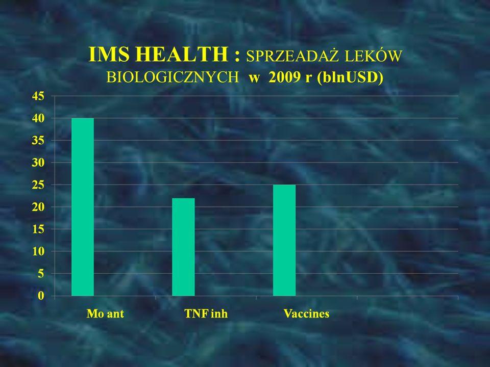 IMS HEALTH : SPRZEADAŻ LEKÓW BIOLOGICZNYCH w 2009 r (blnUSD)