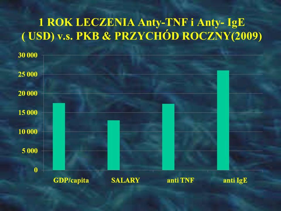 1 ROK LECZENIA Anty-TNF i Anty- IgE ( USD) v.s. PKB & PRZYCHÓD ROCZNY(2009)