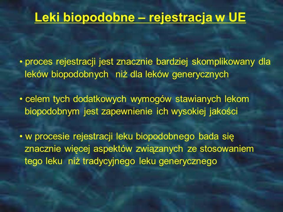 Leki biopodobne – rejestracja w UE proces rejestracji jest znacznie bardziej skomplikowany dla leków biopodobnych niż dla leków generycznych celem tych dodatkowych wymogów stawianych lekom biopodobnym jest zapewnienie ich wysokiej jakości w procesie rejestracji leku biopodobnego bada się znacznie więcej aspektów związanych ze stosowaniem tego leku niż tradycyjnego leku generycznego