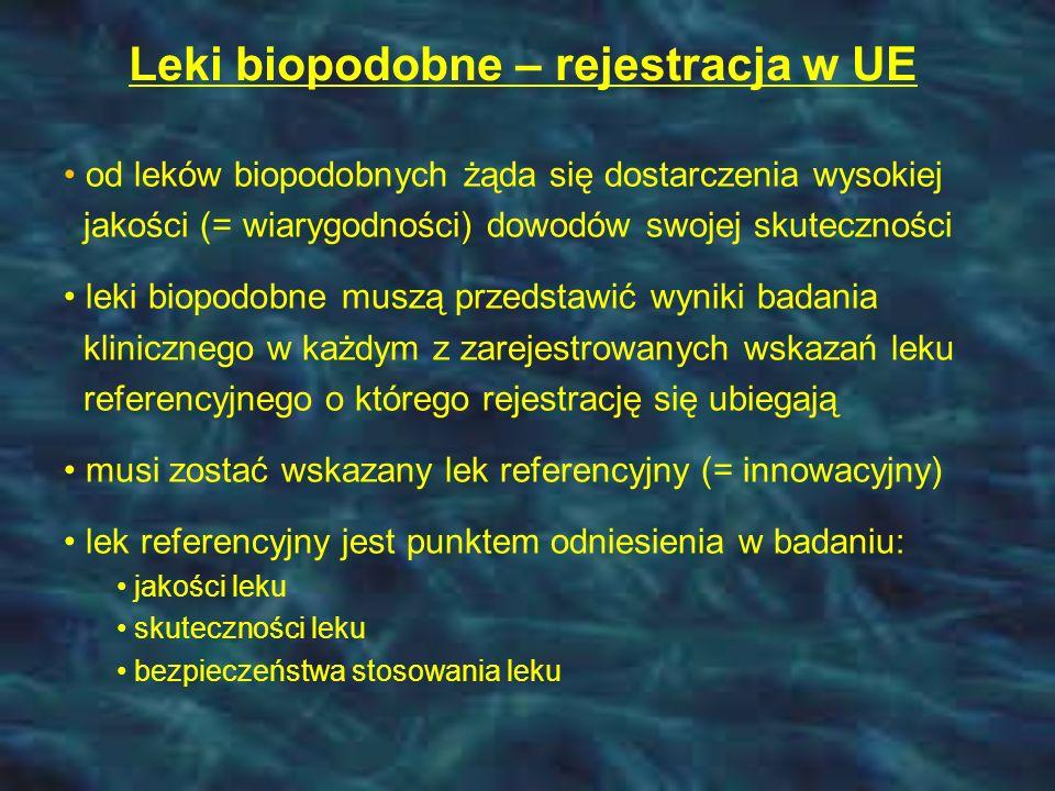 Leki biopodobne – rejestracja w UE od leków biopodobnych żąda się dostarczenia wysokiej jakości (= wiarygodności) dowodów swojej skuteczności leki biopodobne muszą przedstawić wyniki badania klinicznego w każdym z zarejestrowanych wskazań leku referencyjnego o którego rejestrację się ubiegają musi zostać wskazany lek referencyjny (= innowacyjny) lek referencyjny jest punktem odniesienia w badaniu: jakości leku skuteczności leku bezpieczeństwa stosowania leku