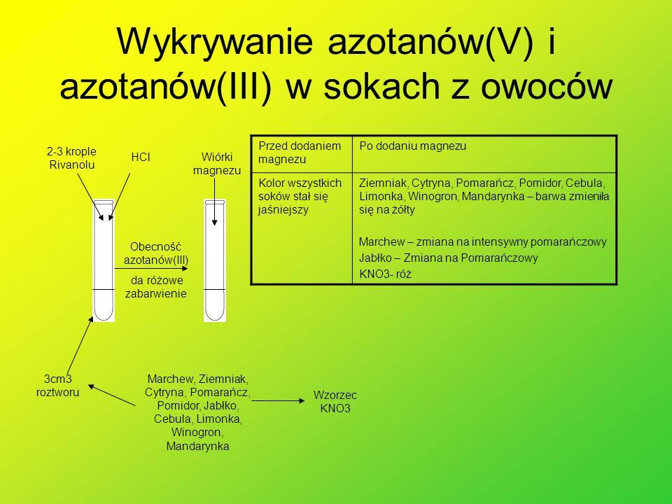 Wykrywanie azotanów(V) i azotanów(III) w sokach z owoców 3cm3 roztworu 2-3 krople Rivanolu HClWiórki magnezu Marchew, Ziemniak, Cytryna, Pomarańcz, Po