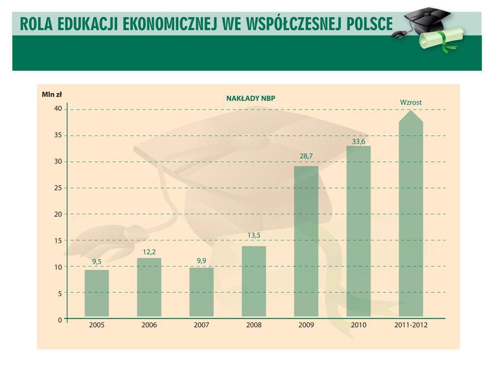 Warszawa, 29 października 2009 r. Perspektywy finansowe edukacji ekonomicznej w Polsce