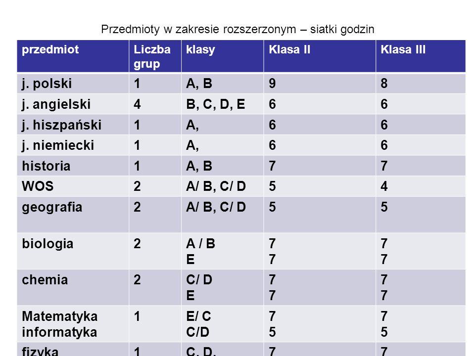 Przedmioty w zakresie rozszerzonym – siatki godzin przedmiotLiczba grup klasyKlasa IIKlasa III j.