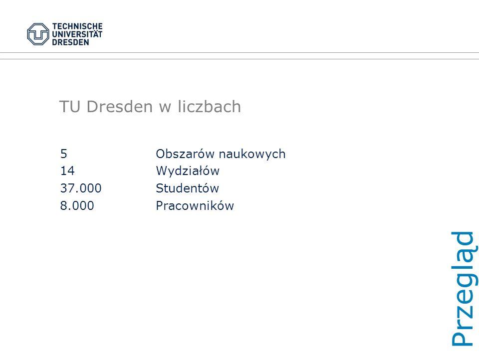 TU Dresden w liczbach 5Obszarów naukowych 14 Wydziałów 37.000Studentów 8.000Pracowników Przegląd