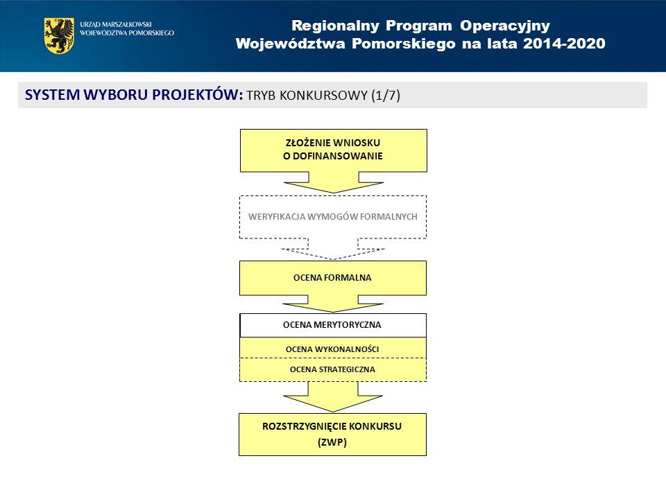 Regionalny Program Operacyjny Województwa Pomorskiego na lata 2014-2020 SYSTEM WYBORU PROJEKTÓW: TRYB KONKURSOWY (2/7) WERYFIKACJA WYMOGÓW FORMALNYCH kompletność wypełnienia formularza wniosku, załączników, podpisów i pieczęci zgodność sumy kontrolnej charakter zerojedynkowy (tak/nie) nie jest etapem oceny: 1.