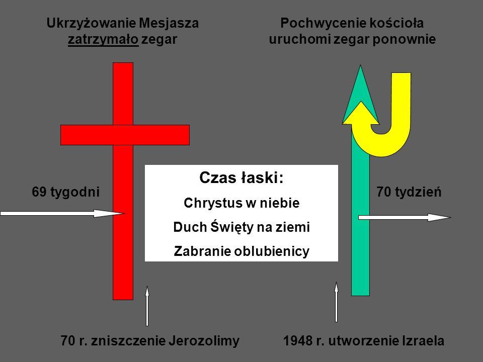 Ukrzyżowanie Mesjasza zatrzymało zegar Pochwycenie kościoła uruchomi zegar ponownie 69 tygodni70 tydzień Czas łaski: Chrystus w niebie Duch Święty na ziemi Zabranie oblubienicy 70 r.